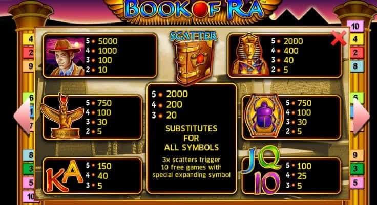 Tabla de pagos de Book of Ra