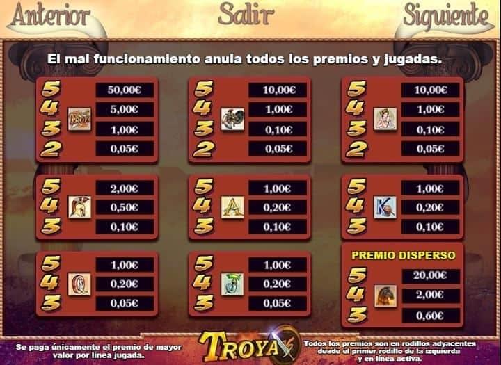 Tabla de pagos de Troya