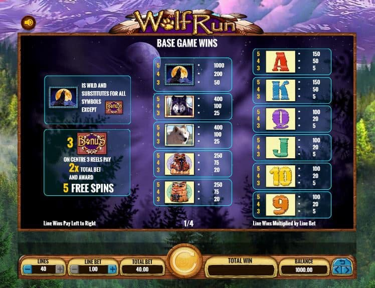 Tabla de pagos de Wolf run