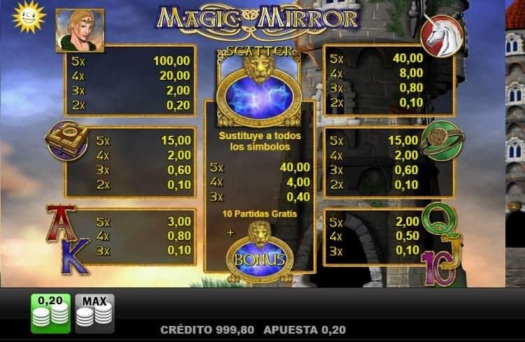 Tabla de pagos de Magic Mirror