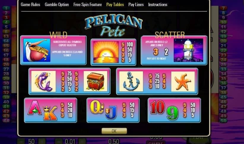 Tabla de pagos de Pelican Pete