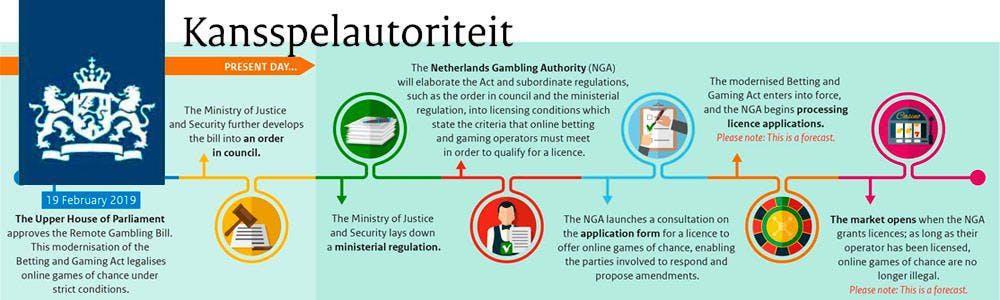 Más de 180 operadores online optan a una licencia en Holanda