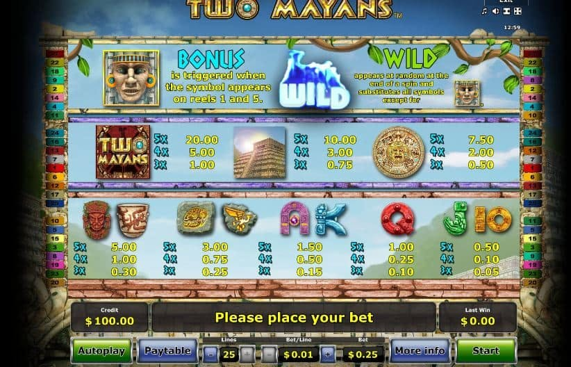 Tabla de pagos de Two Mayans